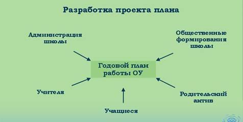 Нормативные документы дошкольного образования.