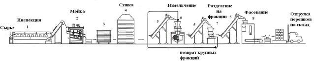 Аппаратурно технологическая схема схема производства и булочных изделий аппаратурно технологическая схема...