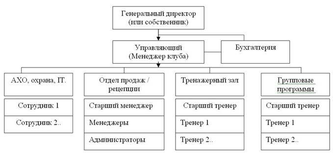 Структура управления ночного клуба ночной клуб 2 этажа