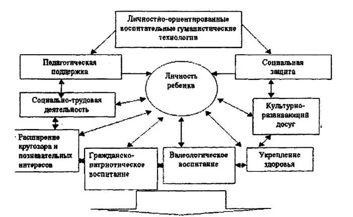 Организация И Руководство Играми В Разновозрастной Группе