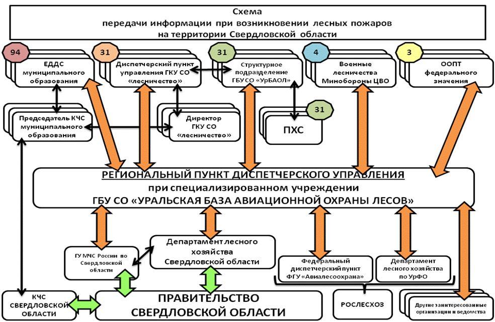 Инструкция по авиационной охраны лесов