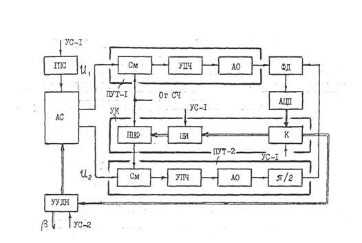 В рабочем режиме коммутатор К соединяет выход углового дискриминатора с устройством управления диаграммой...