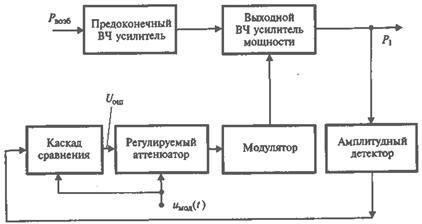 Структурная схема устройства автоматического регулирования по линеаризации процесса амплитудной модуляции.