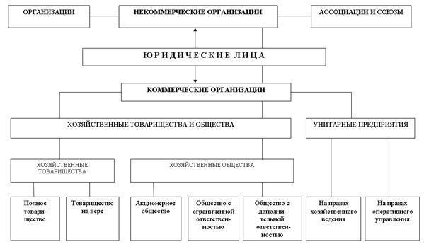 Схема.4. Классификация юридических лиц.  Гражданское законодательство основывается на признании равенства участников...