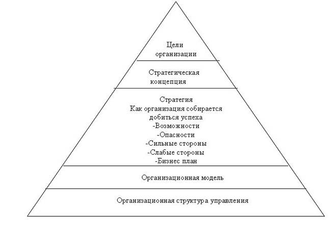 Схема аппарата управления предприятия.