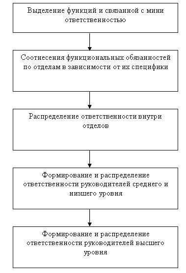 На процесс принятия