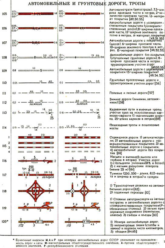 Контрольные работы по топографии 838
