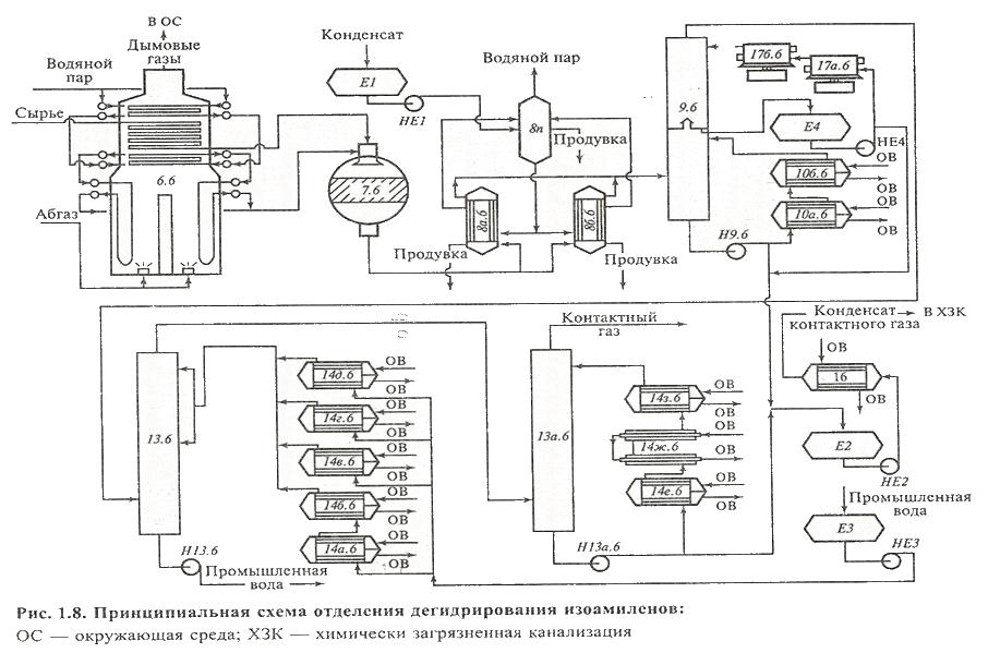 Дегидрирование изоамиленов.