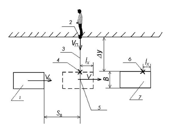 Рисунок 6.1 - Схема наезда при