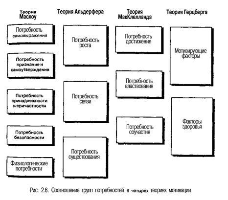 Краткое изложение теории Маслоу, теория мотивации личности