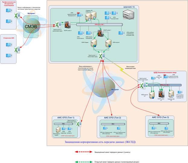 Структура и логическая схема ЕАИСТО.