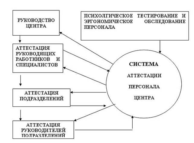Аттестация персонала в организации Контент платформа ru В ходе дипломного исследования выявлено что в Центре практически не проводится аттестация и рационализация рабочих мест Поэтому автором предлагается