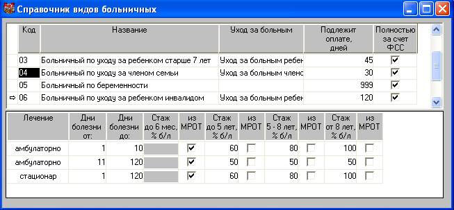 Как правильно рассчитать больничный лист по беременности купить справку вызов в москве