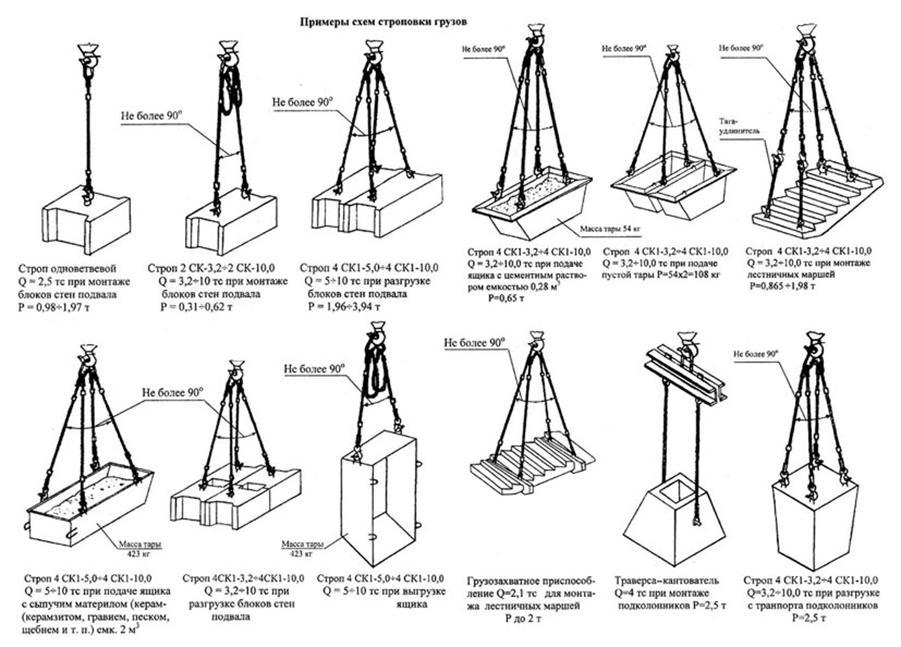 инструкция на стропальщика