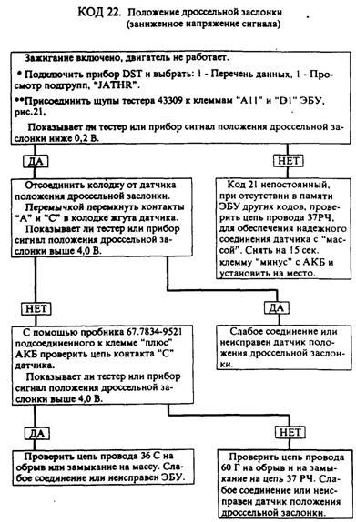 Датчик скорости ВАЗ-2110