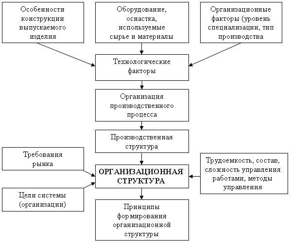 Организационно технологические карты