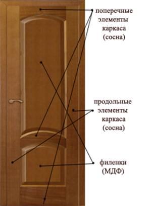 Готовый сращенный брус представляет собой однородную конструкцию с зигзагообразным швом в местах сращивания.