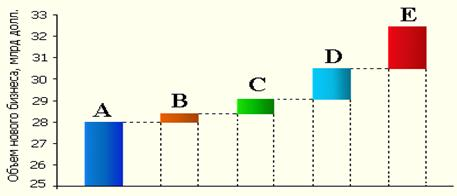 К 2008 году рынок лизинга может вырасти до 33 млрд долл., если будут решены основные правовые проблемы