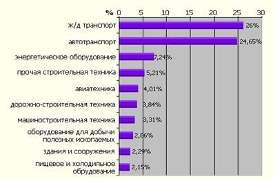 Виды оборудования, составившие более 2% в объеме нового бизнеса в 2006 г.