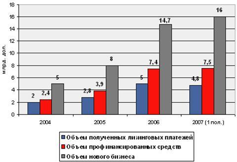 График 1. Динамика роста российского рынка лизинга