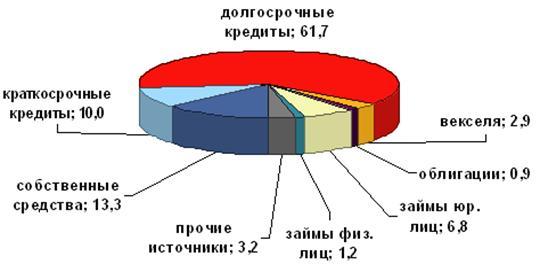 График 6. Структура источников финансирования деятельности в 1 полугодии 2007г.