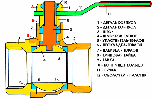Как отремонтировать шаровой кран водопроводный