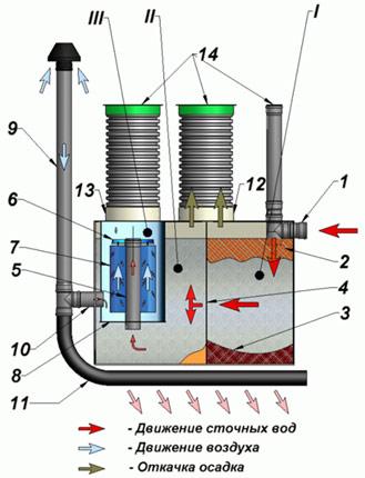 """Септики ДКС, в отличие от установок  """"Топас """",  """"Тополь """" и других подобных...  Сточные воды через входную трубу (1)..."""