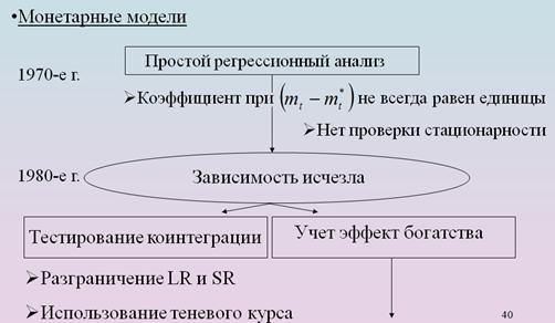 Современные теории валютного курса