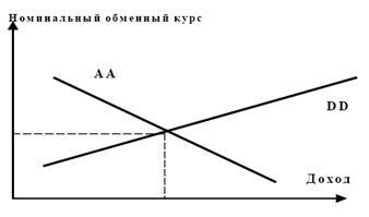 Фиксированный валютный курс эффективен