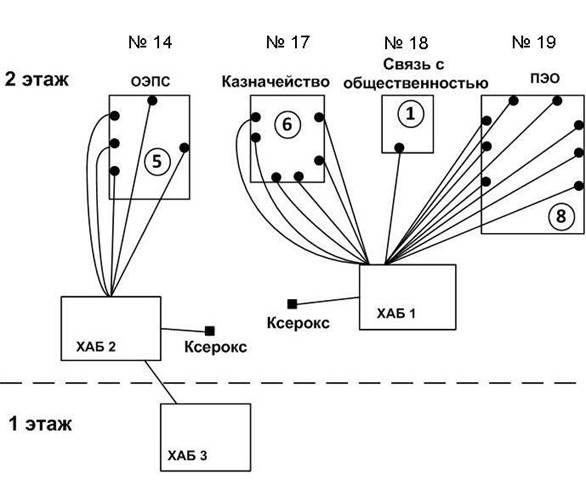20 розетки RG-45.  Схема 1. Схема 2. произвести ремонт компьютерной сети, ремонт видеоконференцсвязи...