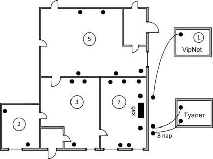 18 розеток RG-45 для подключения ЭВМ и принтеров.