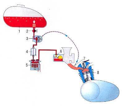 Схема топливоподачи мотоцикла: 1 - бензобак; 2 - ручной кран; 3 - вакуумный кран; 4 - топливный фильтр; 5...