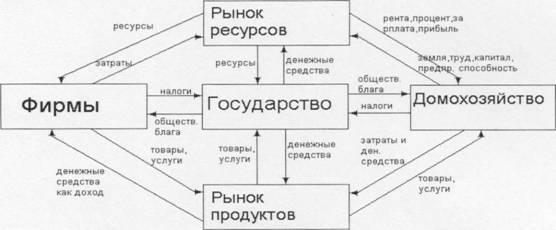 распределение доходов и