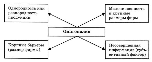 Курсовая работа олигополия модели олигополии работа верховье орловская область свежие вакансии для девушки