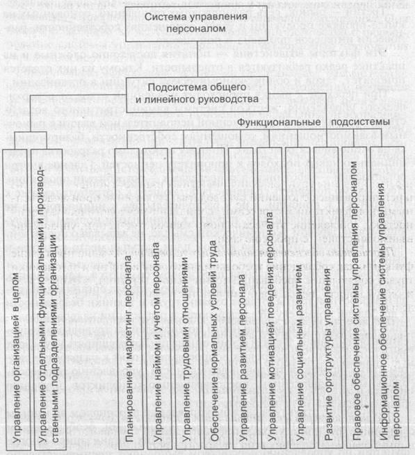 Дипломная работа тема Управление персоналом предприятия в  Состав подсистем системы управления персоналом организации