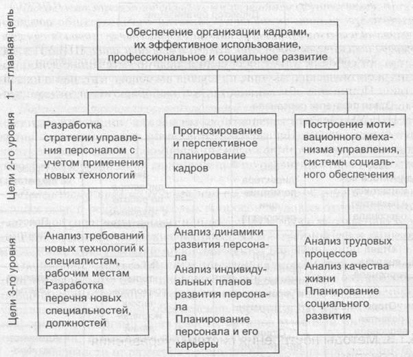 Дипломная работа тема Управление персоналом предприятия в  Укрупненное дерево целей системы управления персоналом организации