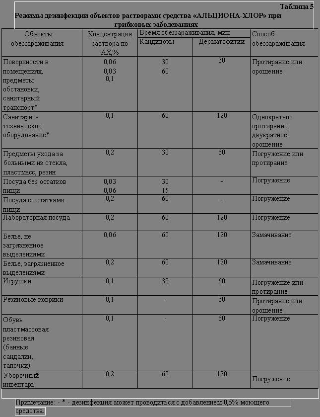 Дезанол хлор инструкция по применению ордема