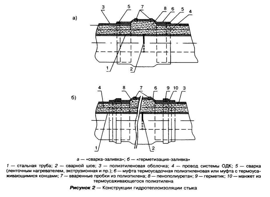 Самара гидроизоляция рулонная