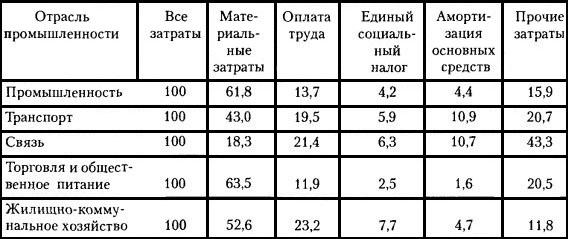 Бланк Смета Затрат На Производство