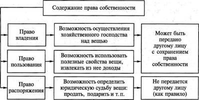 содержание права собственности таблица