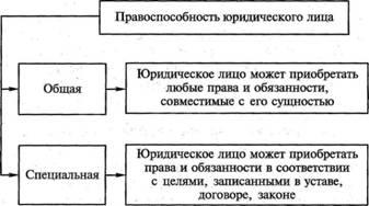 Памяти Регистрация юридического лица правоспособность юридического лица касались