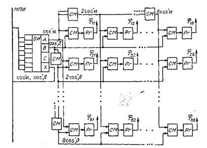 Структурная схема матричного