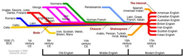 4-1-Timeline-of-the-history.jpg