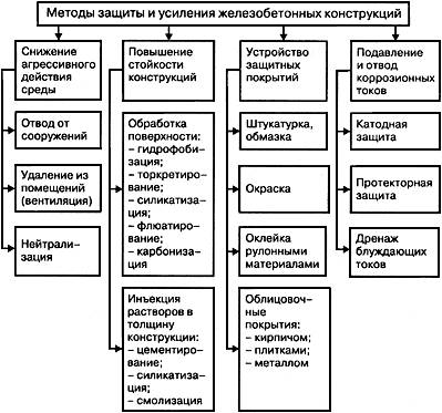 Справочник строителя.гидроизоляция зданий и конструкций мастика битумная бнм 55/60