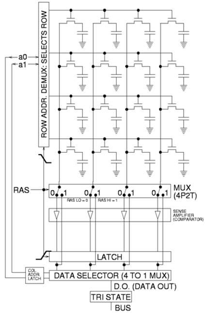 систем оперативной памяти