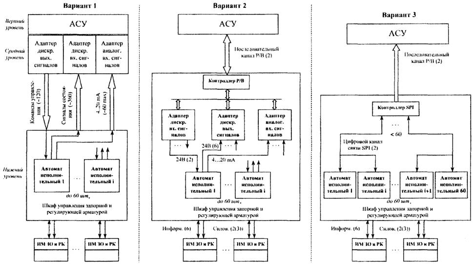 Структурная схема АСУ ТП,