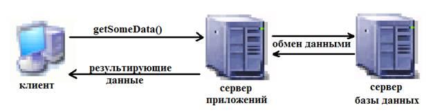 М. Фленов, Сервер приложений и JavaBeans Контент-платформа Pandia.ru
