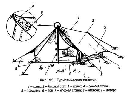презентация установка палатки