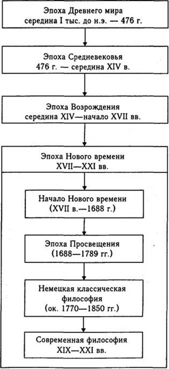 Основные Изложение курса истории философии в данном учебнике строится в