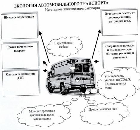 Влияние автотранспорта на загрязнение атмосферы доклад 9127
